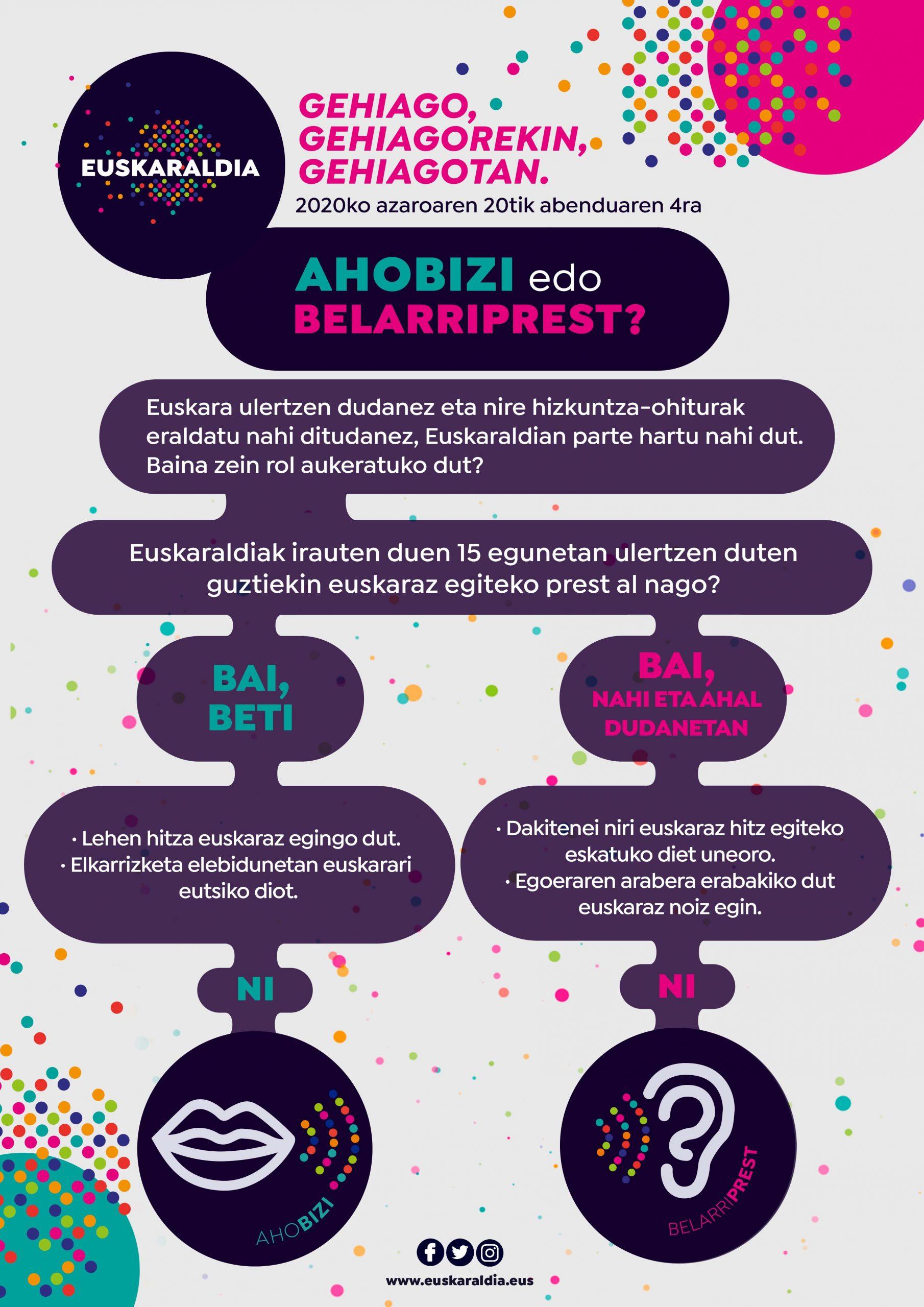 https://euskaraldia.eus/wp-content/uploads/2020/09/Infografia.-Ibilbidea.-Euskaraz.-scaled.jpg